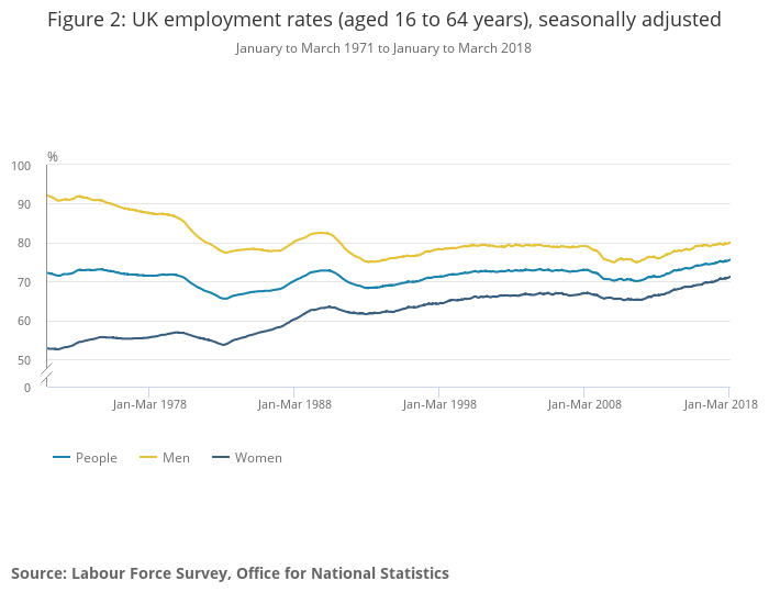 Figure 2  UK employment rates aged 16 to 64 years seasonally adjusted