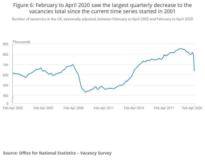 Figure 6 February to April 2020 saw the largest quarterly decrease to the vacancie